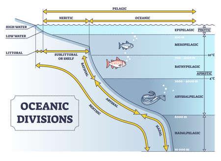 Oceanic divisions and depth zones as underwater parts in outline diagram Vetores
