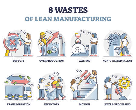 Eight wastes symptoms of lean manufacturing strategy outline collection set