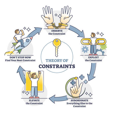 Theory of constraints or TOC as effective management paradigm outline diagram