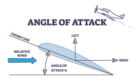 Angle of attack as aerodynamic physical force explanation outline diagram