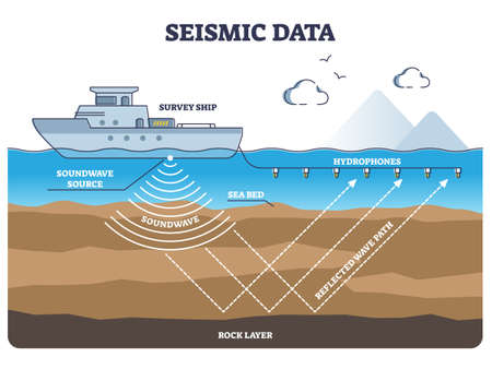 Marine seismic survey data collection and soundwave research outline diagram