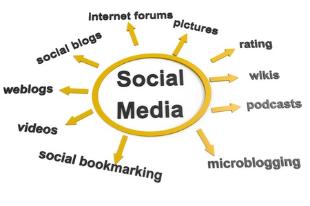 microblogging: Social Media chart