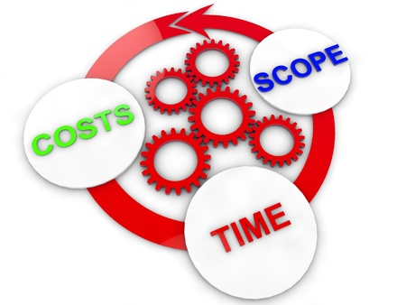finacial: chart of Cost, time and Scope Stock Photo