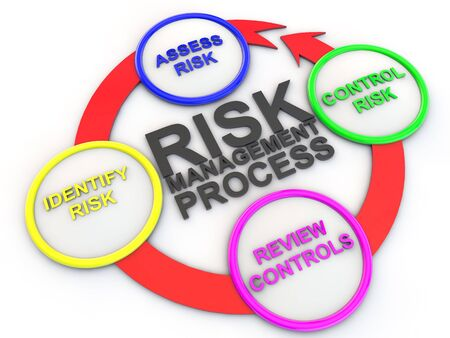 risk management: chart of risk management process Stock Photo