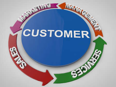 cycles: la gestion de la client�le et des cycles de service Banque d'images