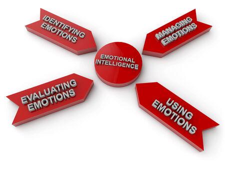emotional intelligence: emotional intelligence leads to success