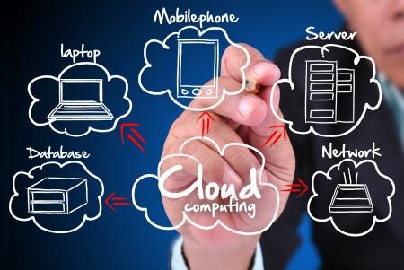 computer services: Businessman drawing a Cloud Computing diagram