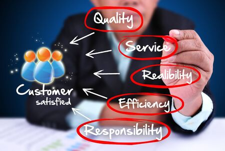 quality assurance: business man writing customer service concept. With how to make customer satisfied