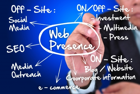 web marketing: business man writing concept of web presence. With SEO - Social media - blog - wesite