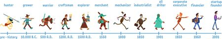 Man history flat color vector faceless characters set. Humanity evolution through time periods. Ancient era profession. Human development timeline isolated cartoon illustrations on white background