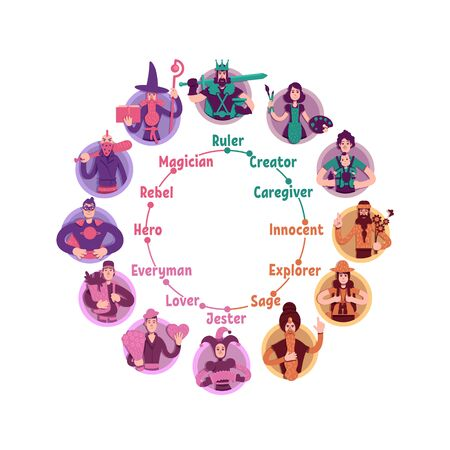 Personality psychological archetypes wheel flat concept vector illustration. Twelve people characteristics types creative idea. Magician, rebel, caregiver and jester 2D cartoon characters portraits Illustration