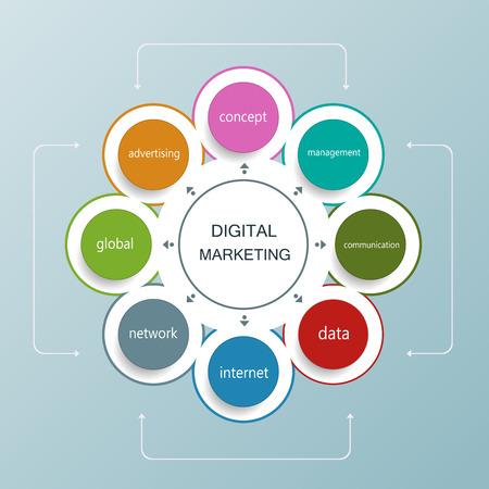 digital marketing: Digital marketing plan with circle shape.Operations,Financial Planning, Marketing plan. Illustration
