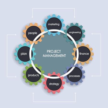 operations: Plan d'affaires de la gestion de projet avec la forme de la roue dent�e. Op�rations, Planification financi�re, plan de marketing.