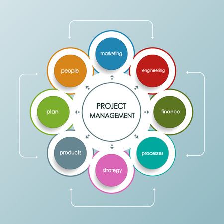 project plan: Project management business plan with circle shape.Operations,Financial Planning, Marketing plan. Illustration