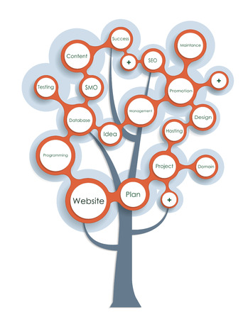 schema: Website development tree. Abstract Growth tree concept