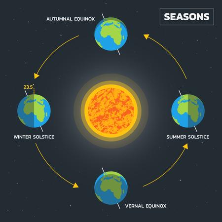 Earth's season diagram - Vector
