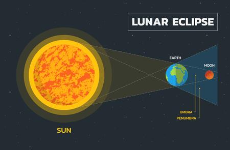 Lunar eclipse diagram - Vector Vettoriali