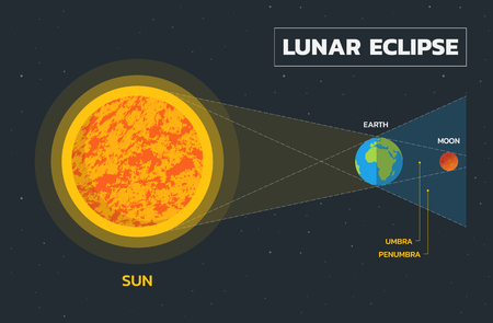 Lunar eclipse diagram - Vector Illustration