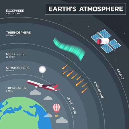 Atmosphère de la Terre, couches de l'atmosphère de la Terre Education Poster
