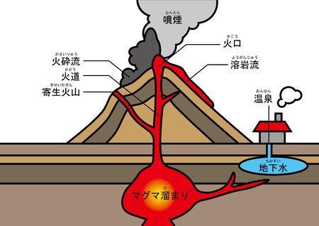火山の構造 写真素材 - 90514299