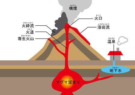 Volcanic structures Ilustrace
