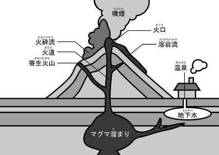 火山の構造 写真素材 - 90514353