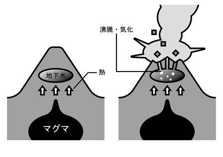 火山水蒸気処理の図。 写真素材 - 91242620