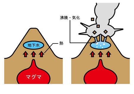 火山の再生プロセスのイラスト。