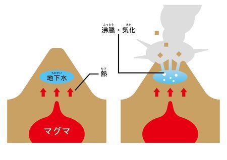 Volcano Phreatic process illustration. Illustration
