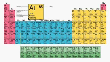 Tabella mendeleev, basi chimiche, Tipi di sistema periodico di elementi chimici