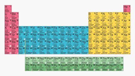Tabel mendelejev, scheikundebasis, soorten periodiek systeem van chemische elementen