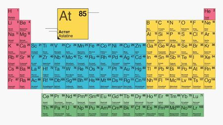 Table mendeleev, chemistry basis, Types of periodic system of chemical elements