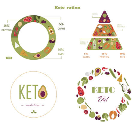 Vector pyramid of nutrition on the keto diet. Foods, calculation of water, beverages, fat, protein and carbohydrates for a healthy diet according to the keto diet. Infographics of healthy food.