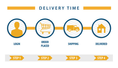 user interface delivery cart, steps for buy online