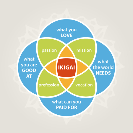 ikigai diagram, self realization illustration, minimalistic life style Vectores