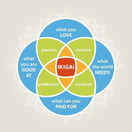 ikigai diagram, self realization illustration, minimalistic life style Vettoriali