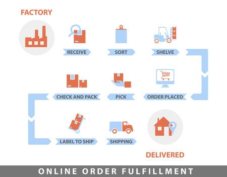 Order fulfillment Flat Line Color illustration Concept for Online Shopping Vektorové ilustrace