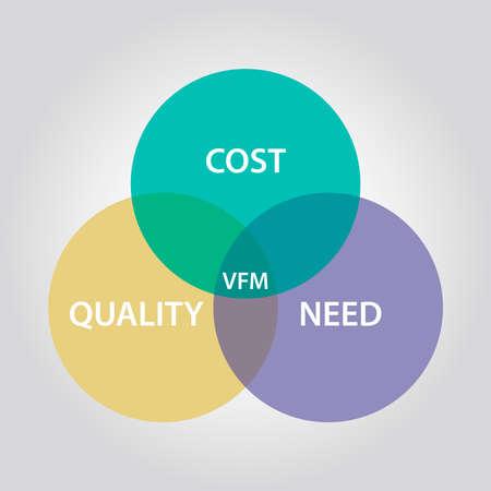 VFM Value For Money color finance chart