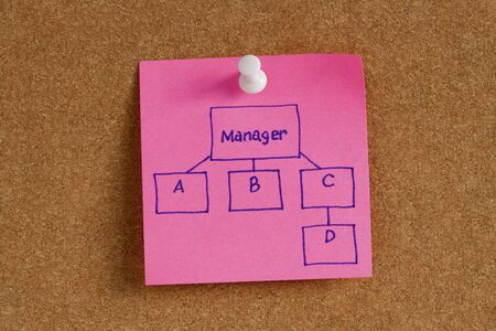 decision tree: Reminder note manager flow diagram or decision tree.