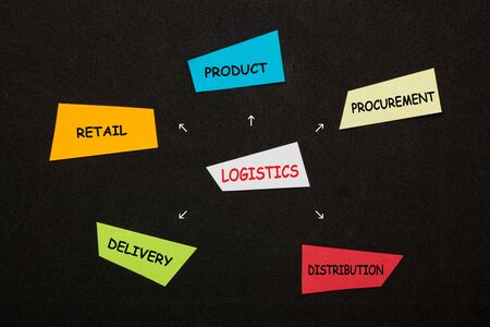 Logistics text with conceptual words on colorful stickers on black background. Standard-Bild