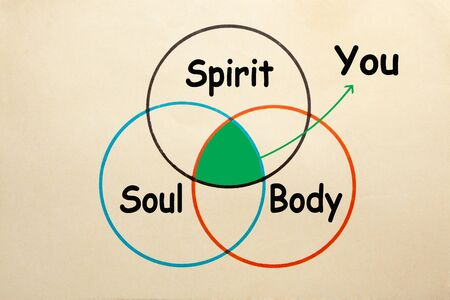 Diagram of  Body Spirit Soul to explain the intersection of You. Stockfoto - 131982225