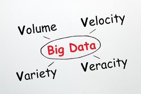 The 4 Vs of Big Data concept diagram on white background. Business concept. Stockfoto