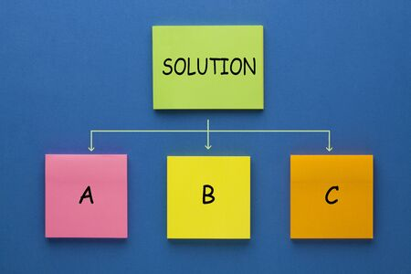 Solution flowchart made of notes showing options a, b and c