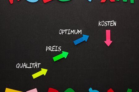 Optimum diagram of increase quality, price and reduce cost in German.
