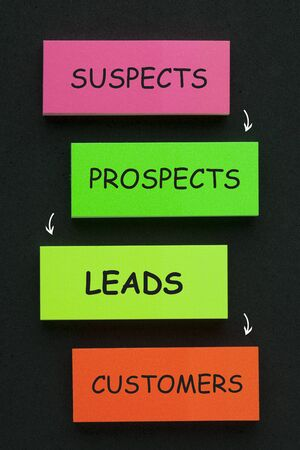 Sales diagram on stickers flow of leads from suspects, to prospects, to leads and finally to customers.
