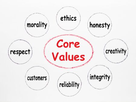 Core Values with keywords written in ellipse and set circle on white background. Business concept Фото со стока