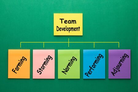 The five stages of team development every leader should know. Flowchart made of set notes with keywords on green background.