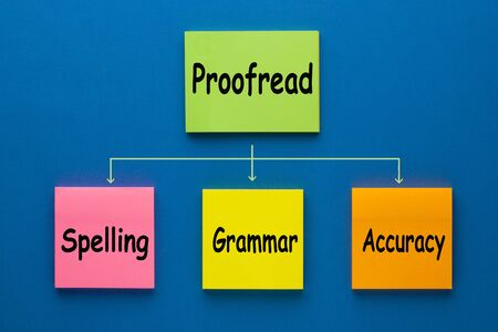 Proofread flow chart made of notes showing options spelling, grammar and accuracy.