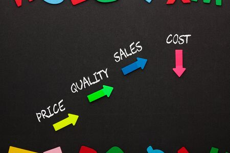 Strategy diagram of increase price, quality, sales and reduce cost.