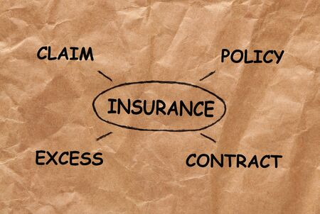 Insurance drawing diagram with keywords claim, excess, contract and policy on wrinkled paper.